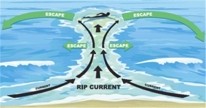 Rip-current-safety